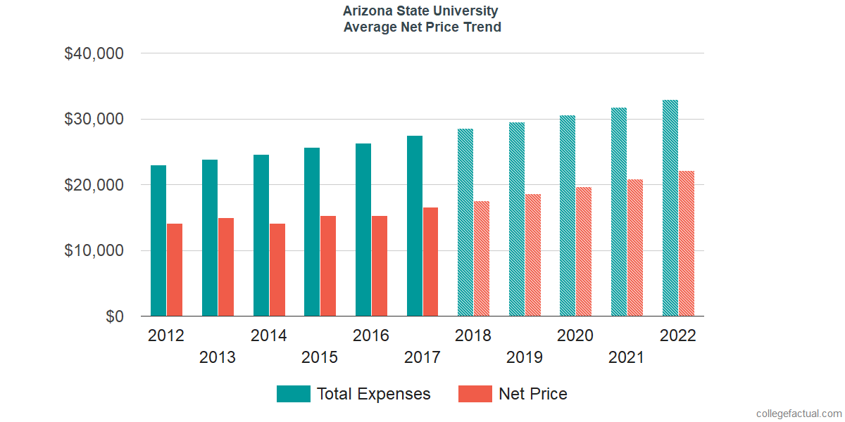 Net Price Trends at Arizona State University - Tempe