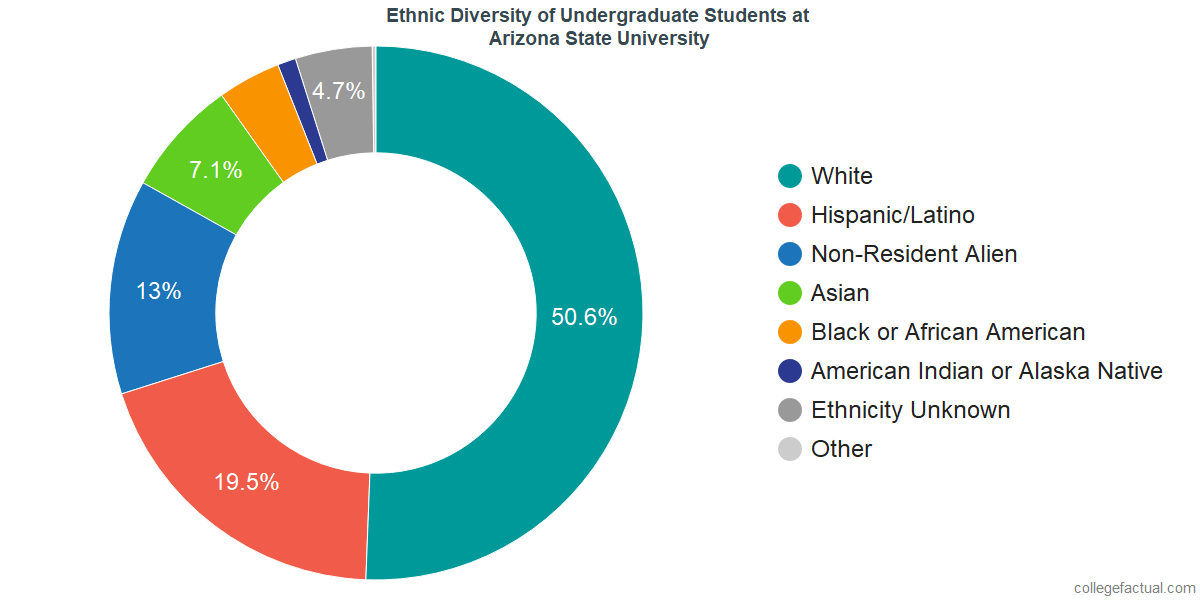 Ethnic Diversity of Undergraduates at Arizona State University