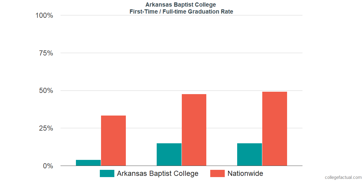 Graduation rates for first-time / full-time students at Arkansas Baptist College