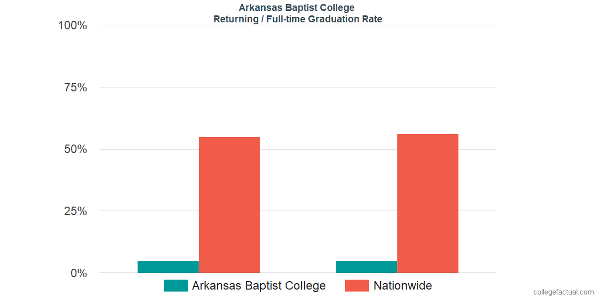 Graduation rates for returning / full-time students at Arkansas Baptist College