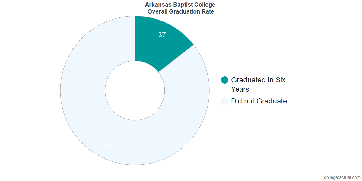 Undergraduate Graduation Rate at Arkansas Baptist College