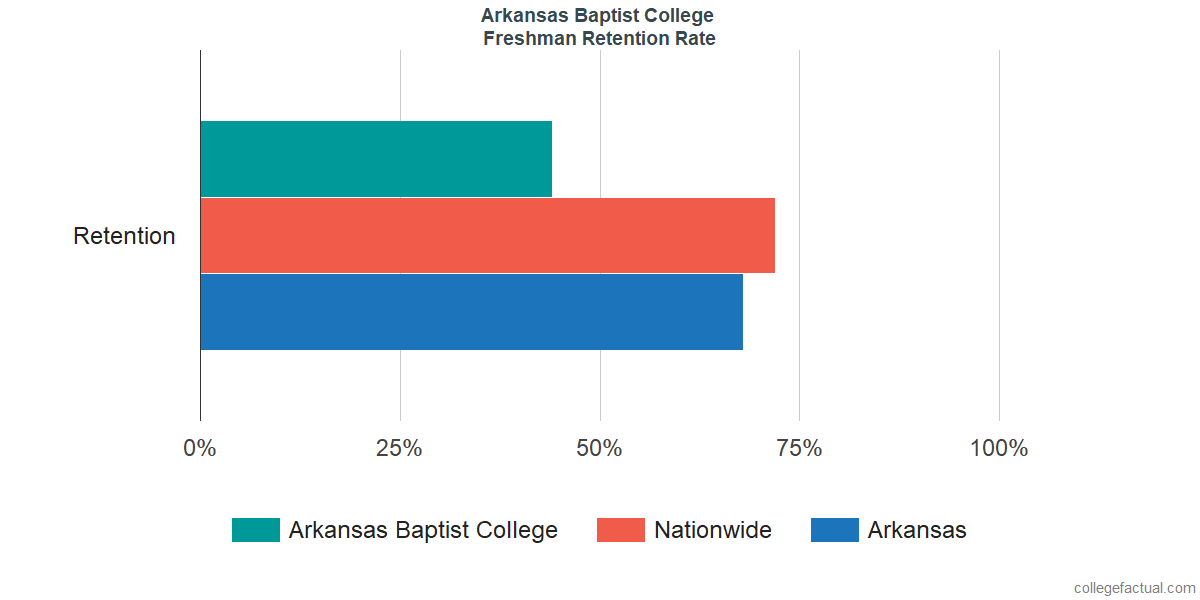 Freshman Retention Rate at Arkansas Baptist College