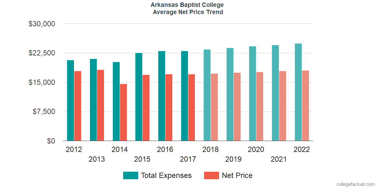 Net Price Trends at Arkansas Baptist College