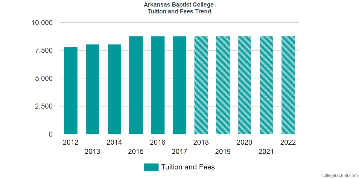 Tuition and Fees Trends at Arkansas Baptist College