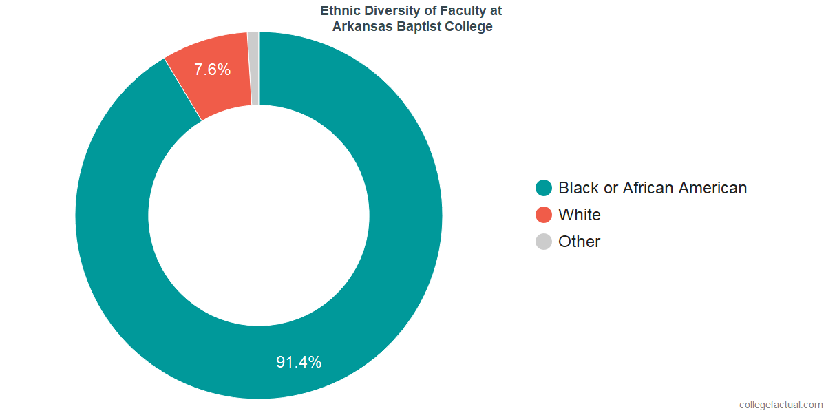 Ethnic Diversity of Faculty at Arkansas Baptist College