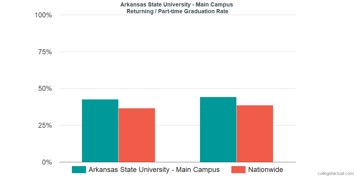 Graduation rates for returning / part-time students at Arkansas State University - Main Campus
