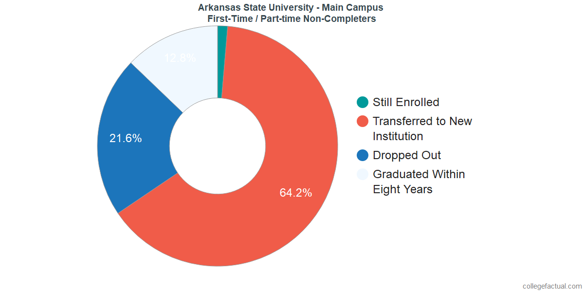 Non-completion rates for first-time / part-time students at Arkansas State University - Main Campus