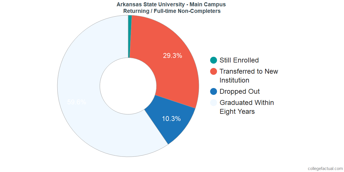 Non-completion rates for returning / full-time students at Arkansas State University - Main Campus