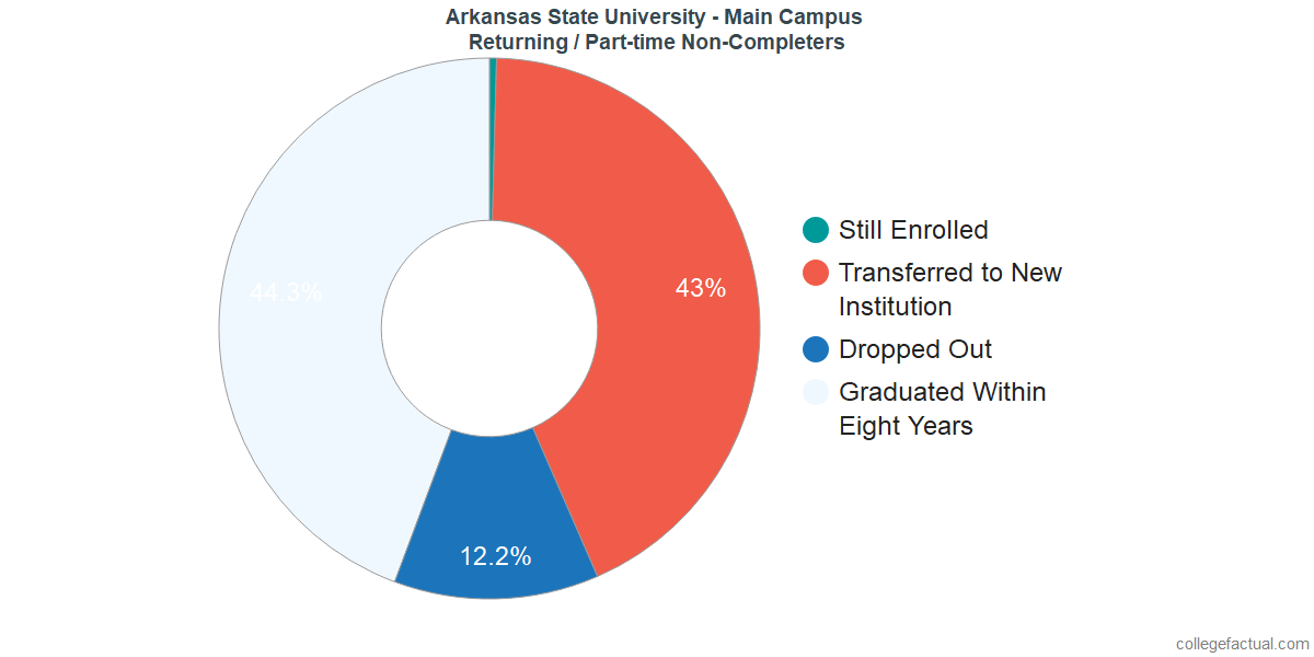 Non-completion rates for returning / part-time students at Arkansas State University - Main Campus