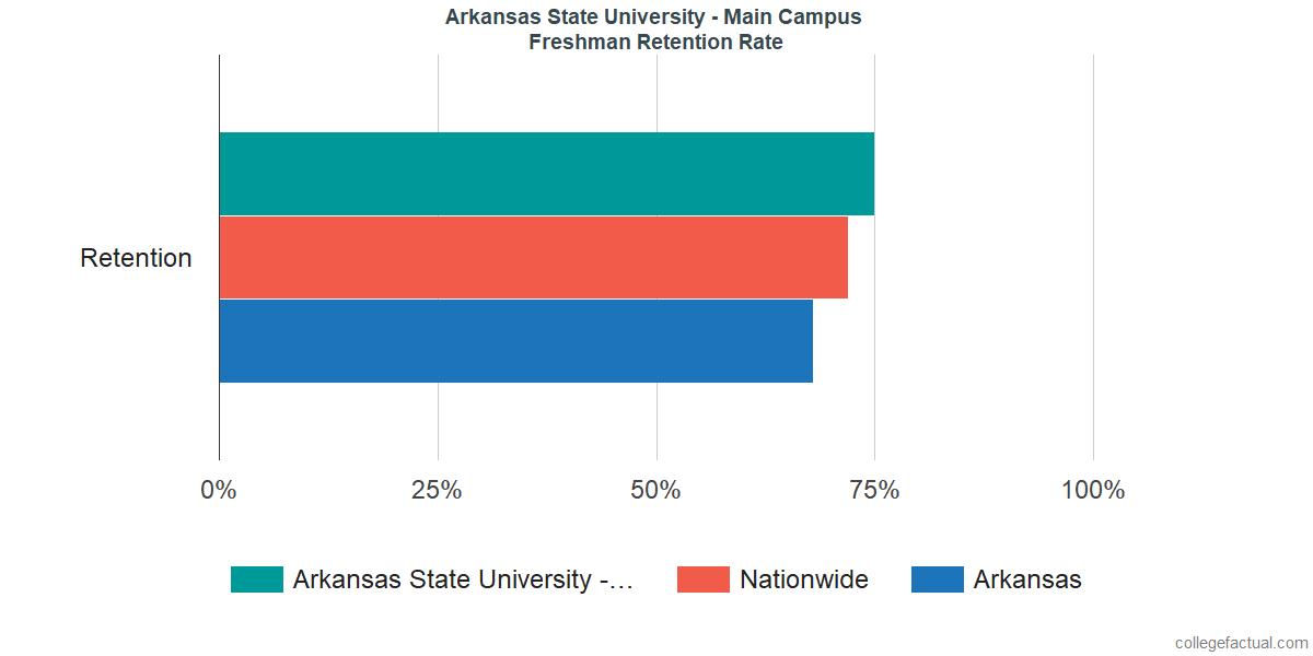 Freshman Retention Rate at Arkansas State University - Main Campus