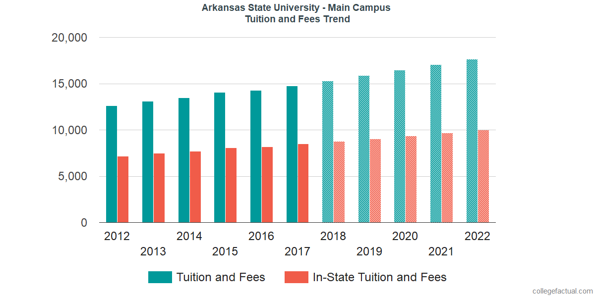 Tuition and Fees Trends at Arkansas State University - Main Campus