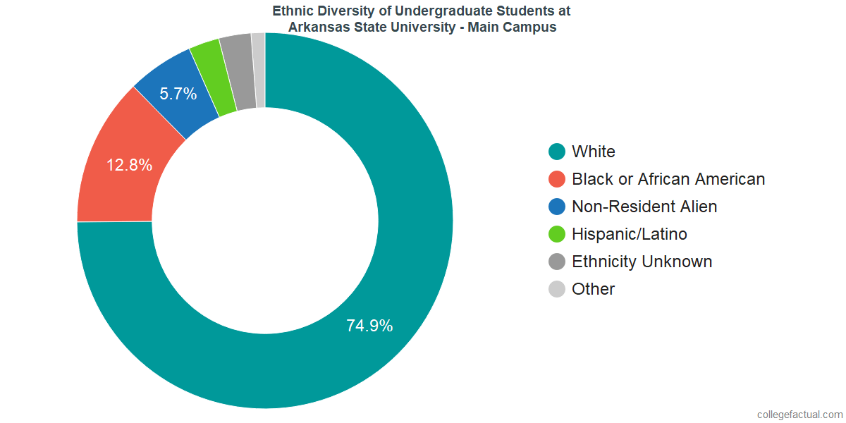 Ethnic Diversity of Undergraduates at Arkansas State University - Main Campus
