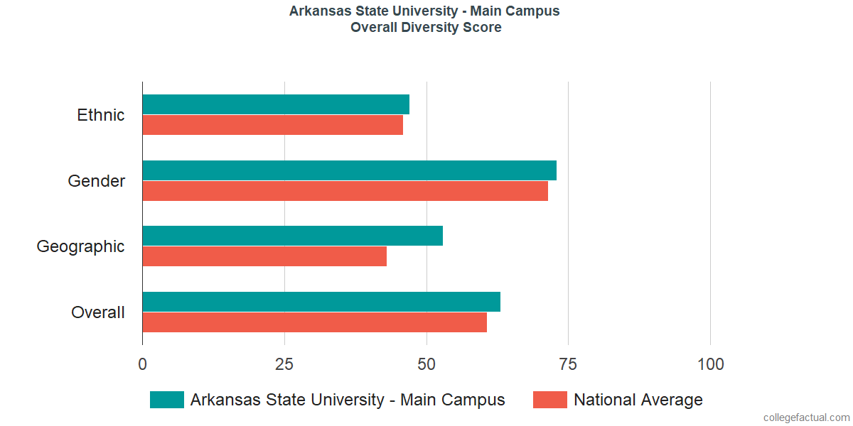Overall Diversity at Arkansas State University - Main Campus