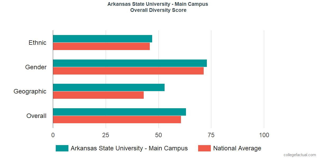 Overall Diversity at Arkansas State University - Main Campus