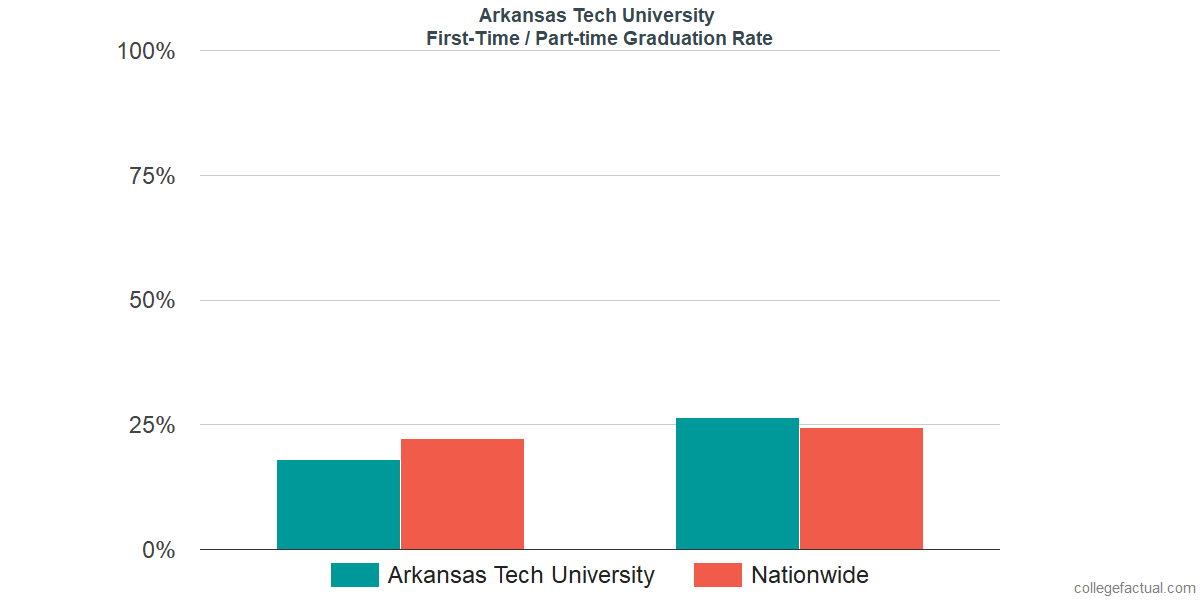 Graduation rates for first-time / part-time students at Arkansas Tech University