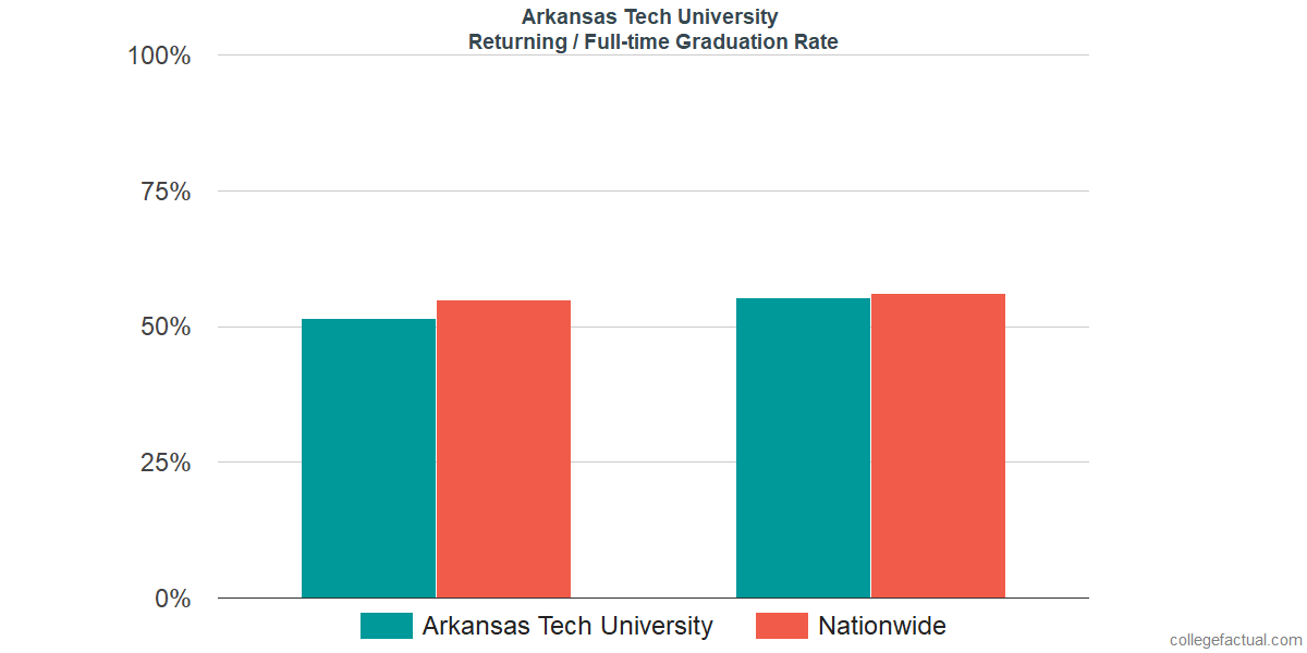 Graduation rates for returning / full-time students at Arkansas Tech University