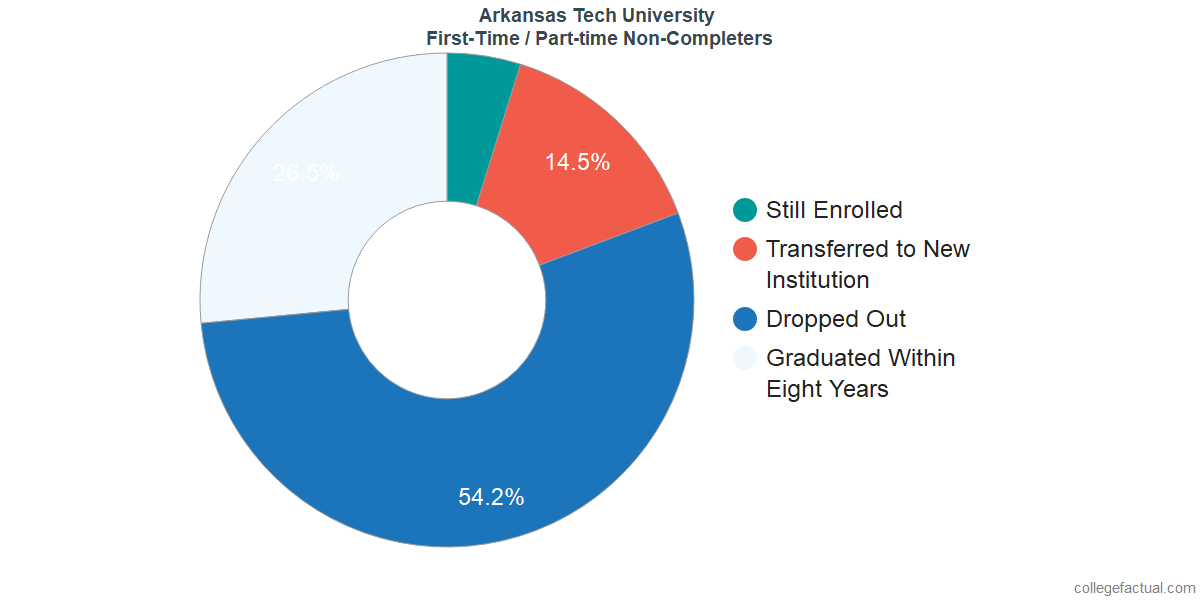 Non-completion rates for first-time / part-time students at Arkansas Tech University