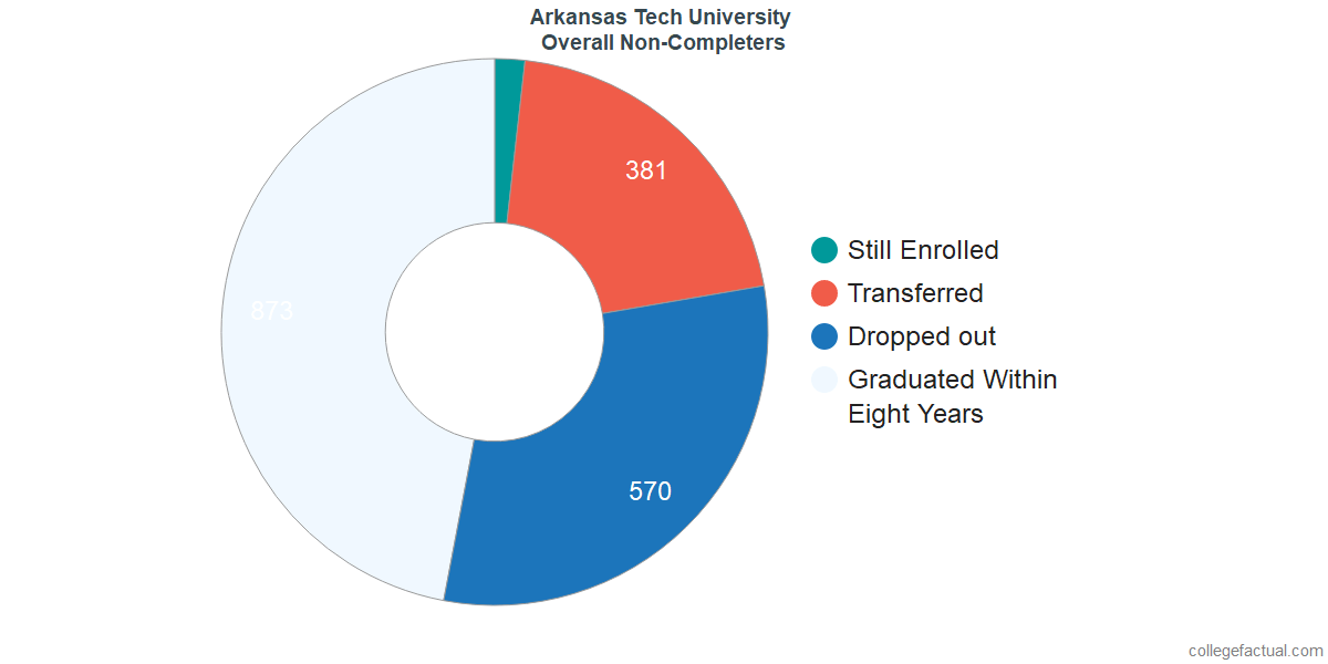 outcomes for students who failed to graduate from Arkansas Tech University
