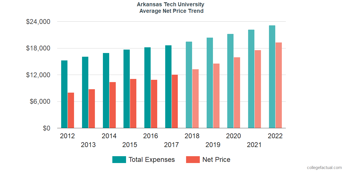 Average Net Price at Arkansas Tech University