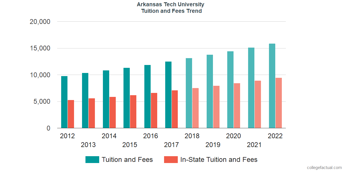 Tuition and Fees Trends at Arkansas Tech University
