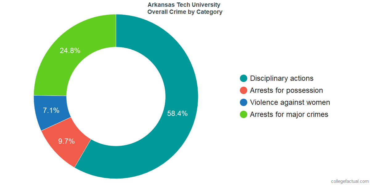 Overall Crime and Safety Incidents at Arkansas Tech University by Category