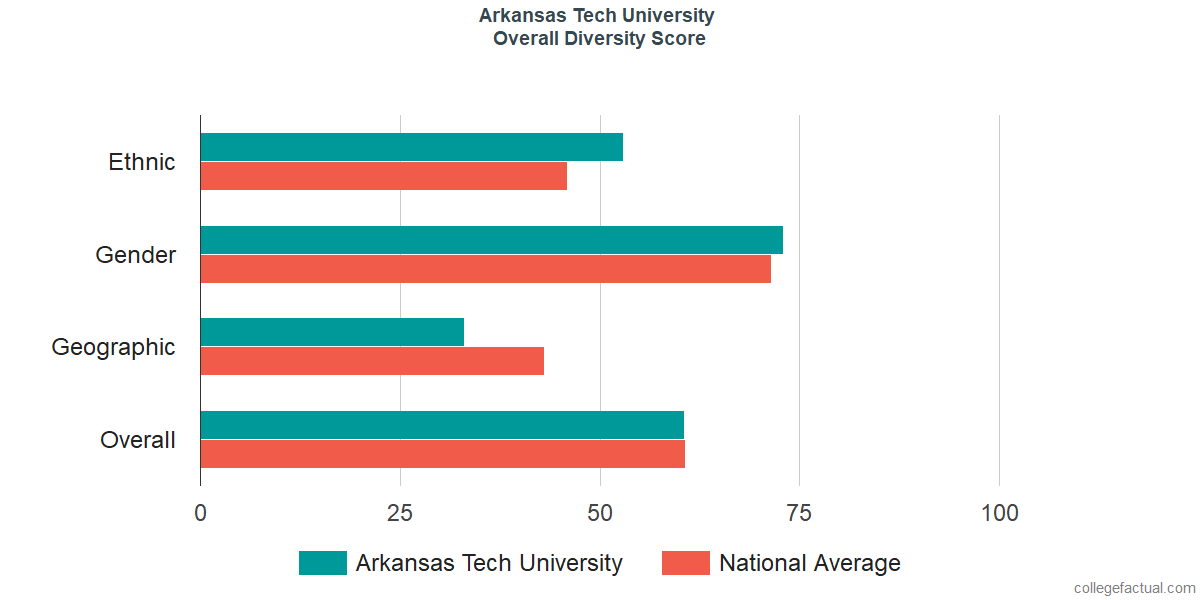 Overall Diversity at Arkansas Tech University