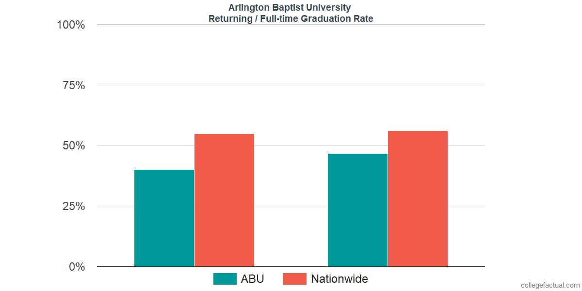 Graduation rates for returning / full-time students at Arlington Baptist College