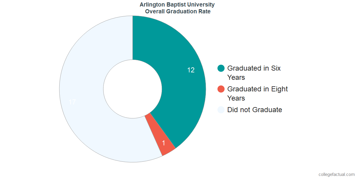 Undergraduate Graduation Rate at Arlington Baptist College