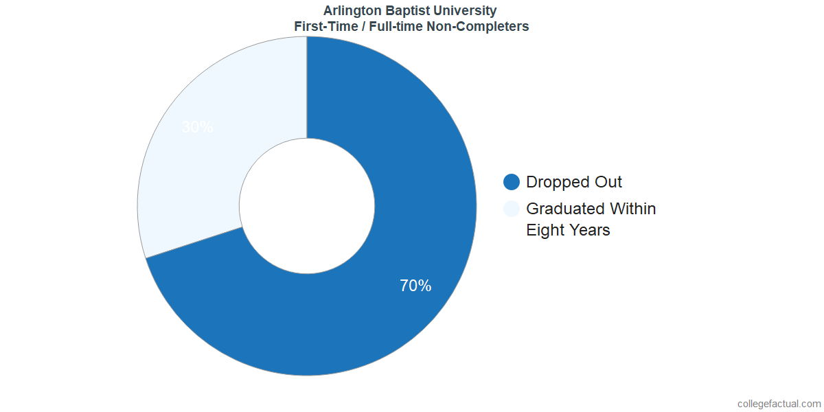 Non-completion rates for first-time / full-time students at Arlington Baptist College