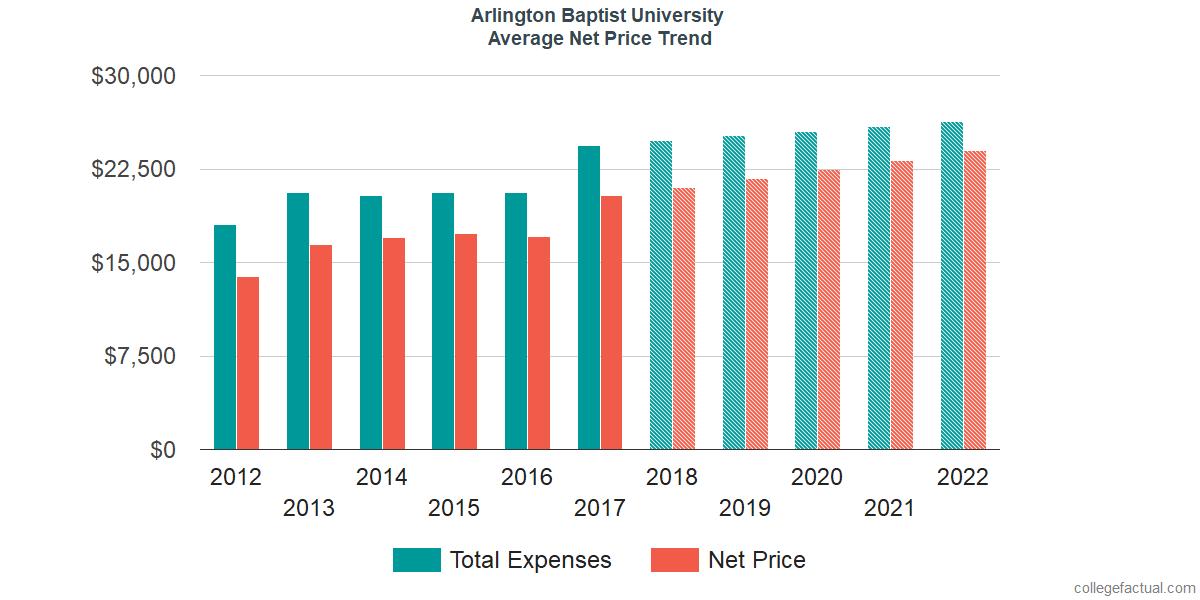 Average Net Price at Arlington Baptist University