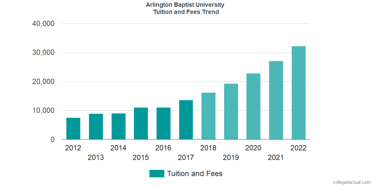 Tuition and Fees Trends at Arlington Baptist College