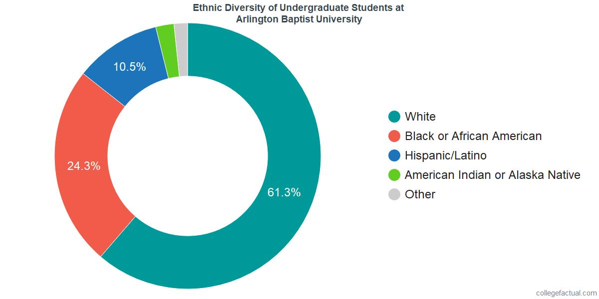 Ethnic Diversity of Undergraduates at Arlington Baptist University