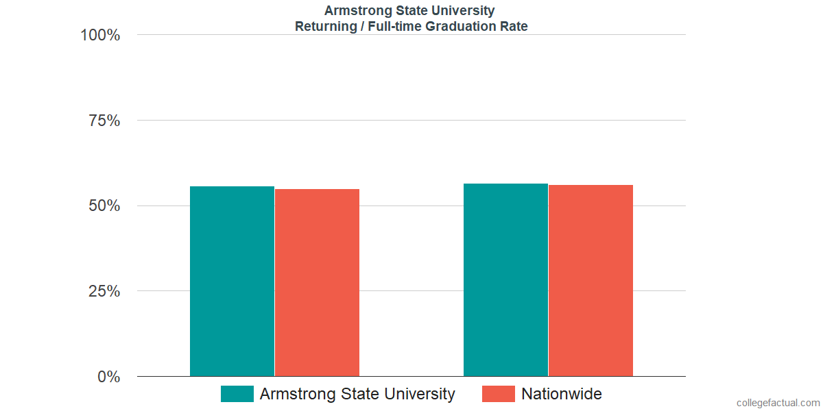 Graduation rates for returning / full-time students at Armstrong State University