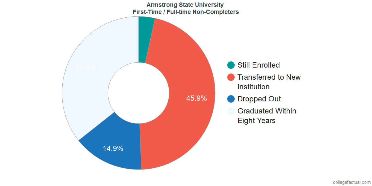Non-completion rates for first-time / full-time students at Armstrong State University