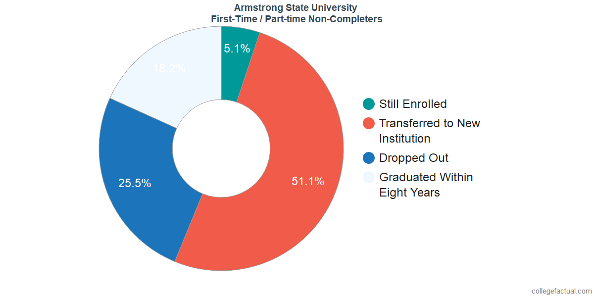 Non-completion rates for first-time / part-time students at Armstrong State University