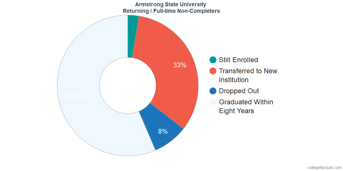 Non-completion rates for returning / full-time students at Armstrong State University