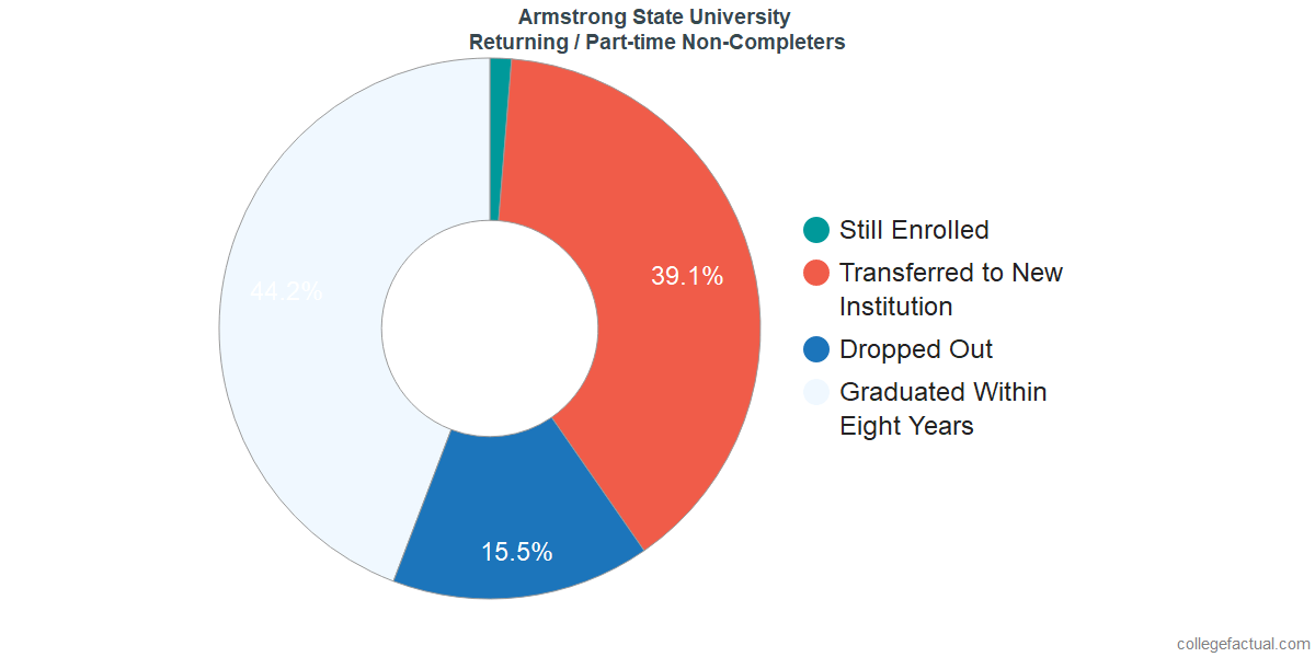 Non-completion rates for returning / part-time students at Armstrong State University