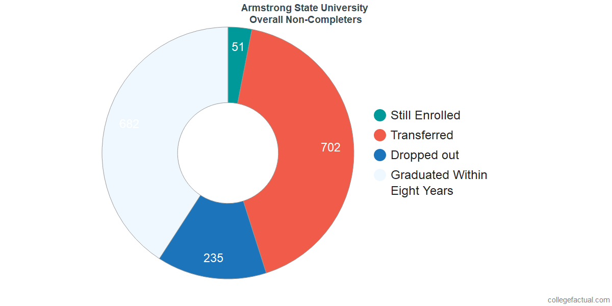outcomes for students who failed to graduate from Armstrong State University