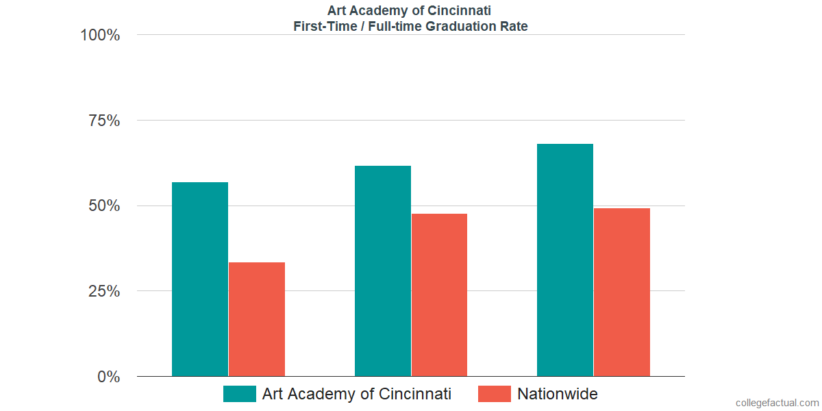 Graduation rates for first-time / full-time students at Art Academy of Cincinnati