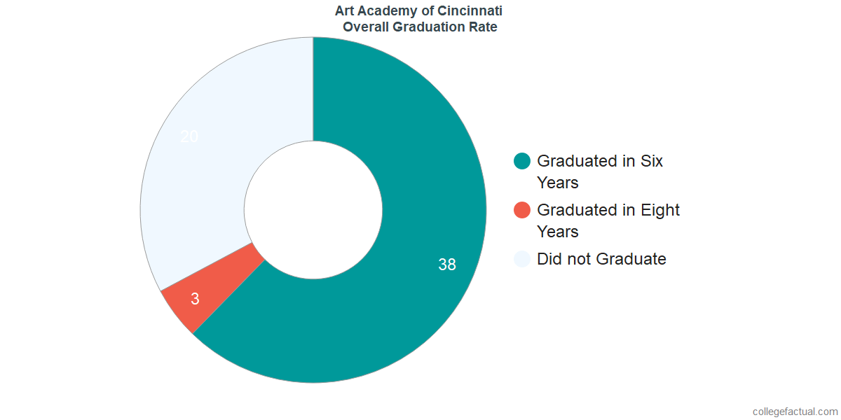 Undergraduate Graduation Rate at Art Academy of Cincinnati