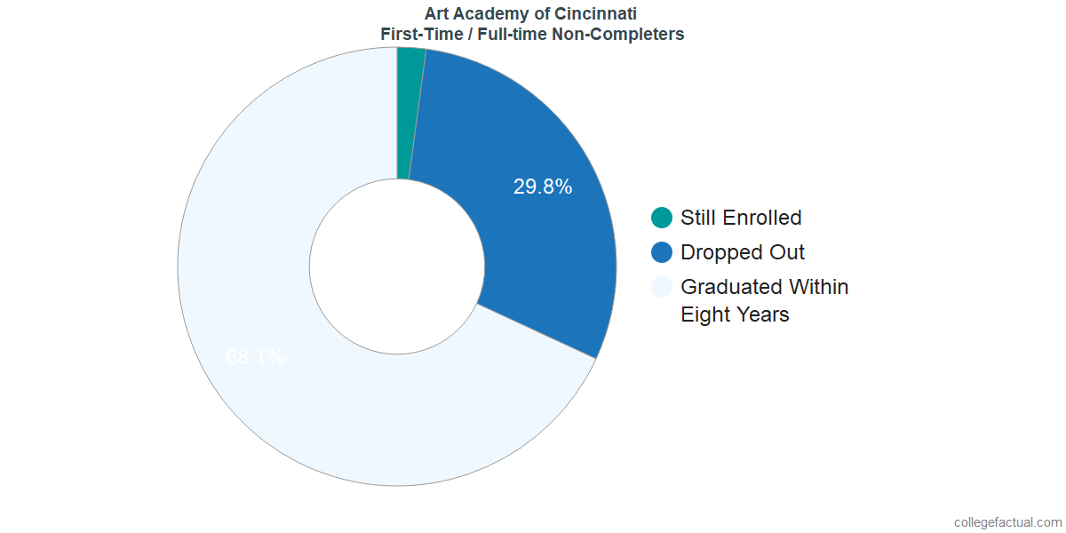 Non-completion rates for first-time / full-time students at Art Academy of Cincinnati