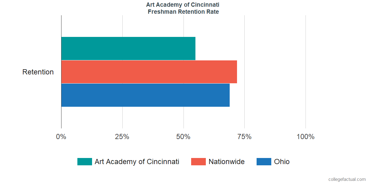 Freshman Retention Rate at Art Academy of Cincinnati