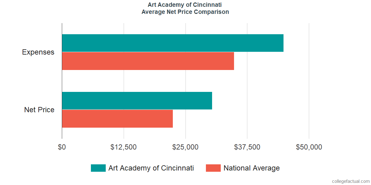 Net Price Comparisons at Art Academy of Cincinnati