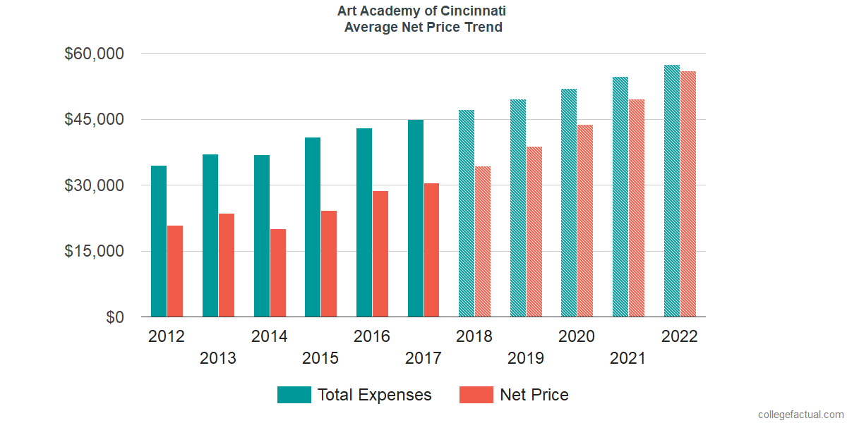 Net Price Trends at Art Academy of Cincinnati