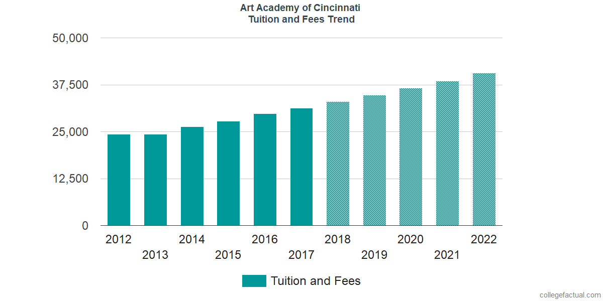 Tuition and Fees Trends at Art Academy of Cincinnati