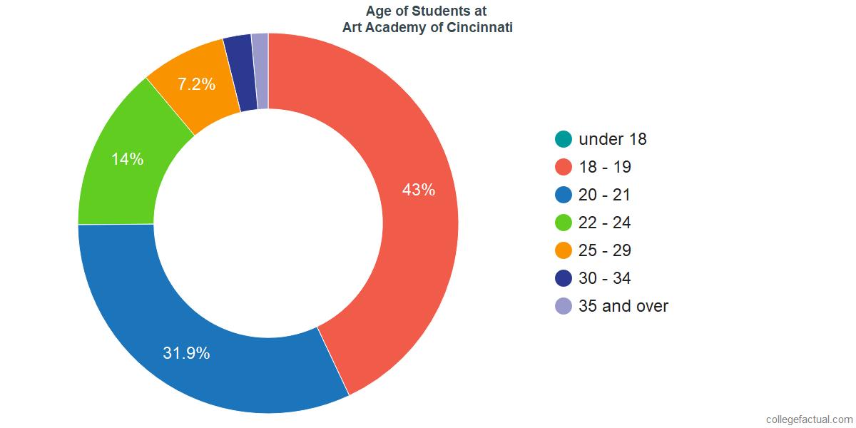 Age of Undergraduates at Art Academy of Cincinnati