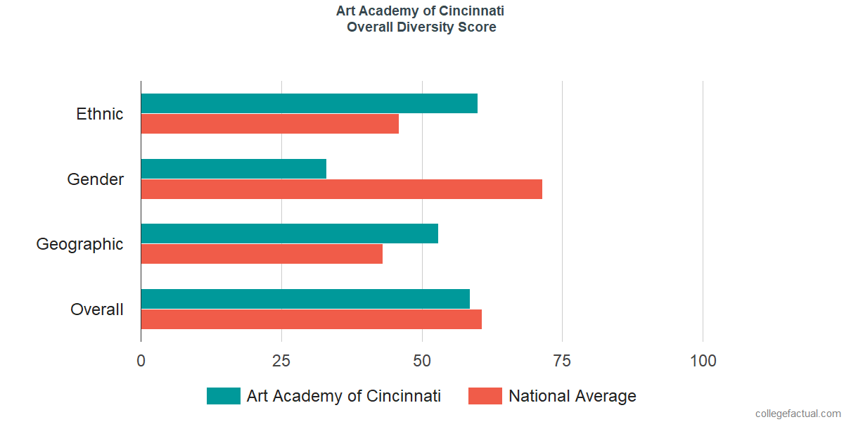 Overall Diversity at Art Academy of Cincinnati