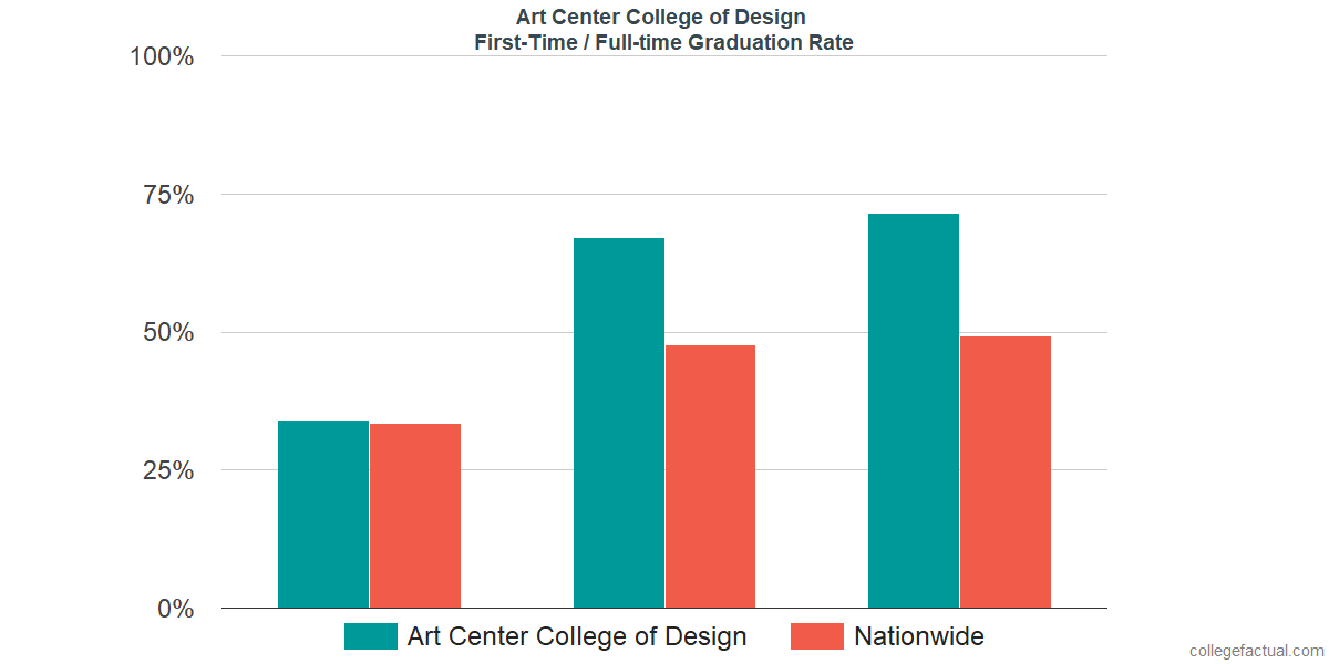 Graduation rates for first-time / full-time students at Art Center College of Design