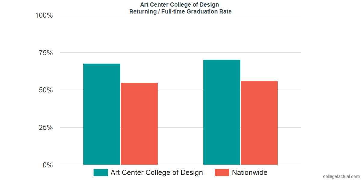 Graduation rates for returning / full-time students at Art Center College of Design