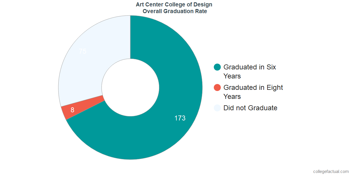 Undergraduate Graduation Rate at Art Center College of Design